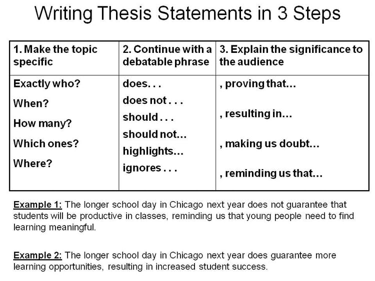 Write Thesis Statement